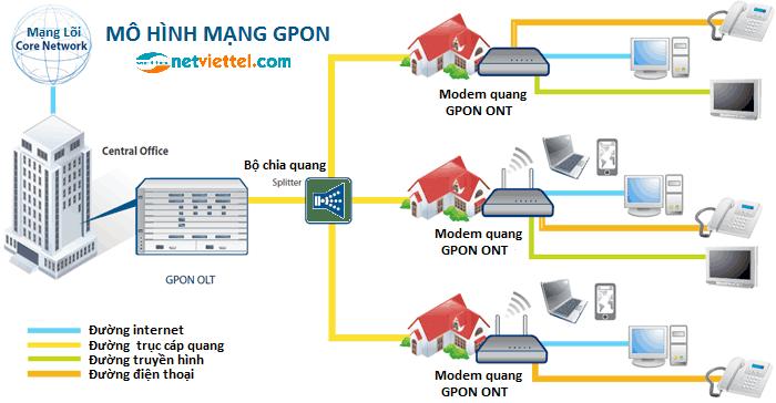 Mô hình mạng cáp quang GPON